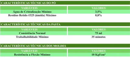 Tabelas de Características de GESSO MASSA de ACABAMENTO