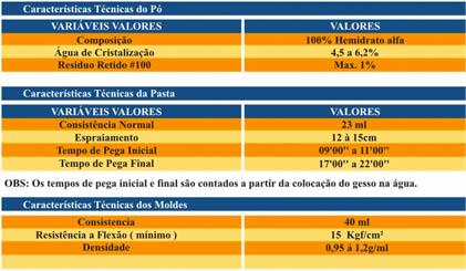 Tabelas de Características de GESSOS PROJETe